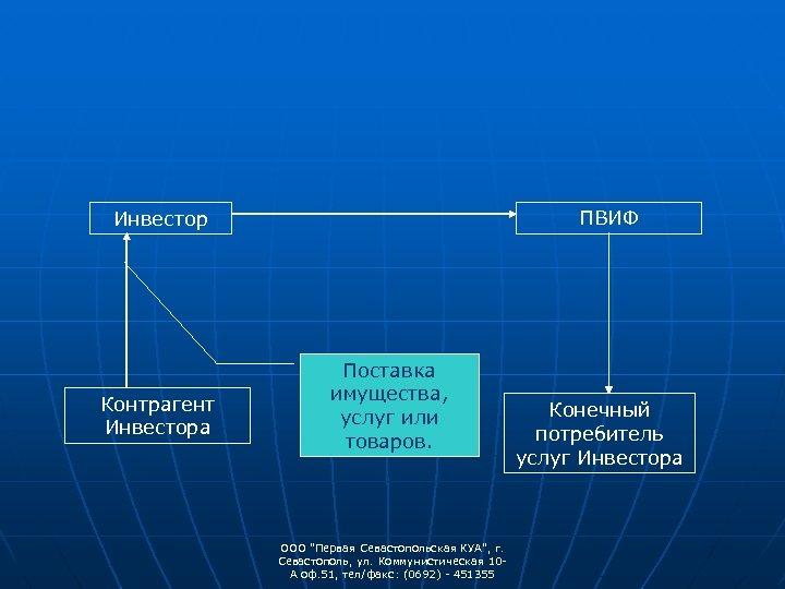 ПВИФ Инвестор Контрагент Инвестора Поставка имущества, услуг или товаров. ООО