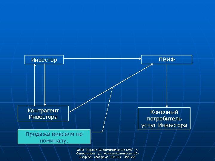 ПВИФ Инвестор Контрагент Инвестора Конечный потребитель услуг Инвестора Продажа векселя по номиналу. ООО