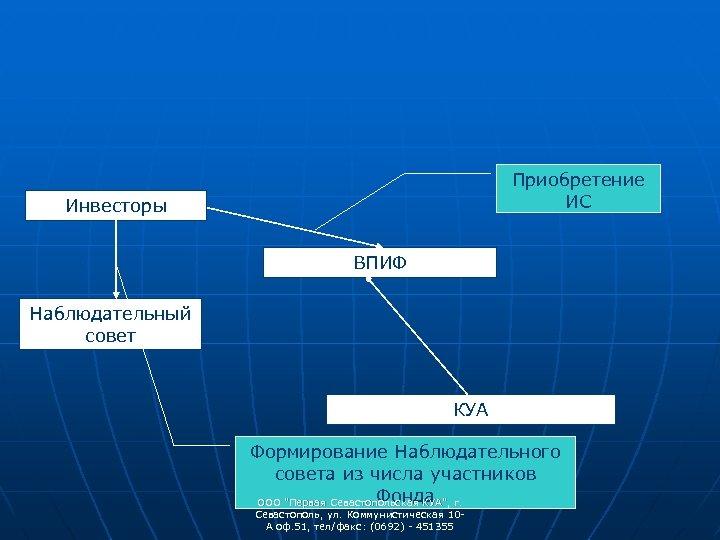 Приобретение ИС Инвесторы ВПИФ Наблюдательный совет КУА Формирование Наблюдательного совета из числа участников Фонда