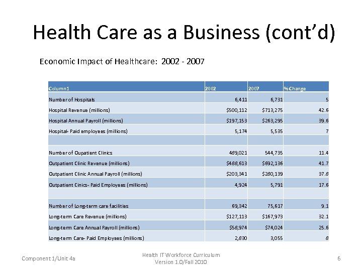 Health Care as a Business (cont'd) Economic Impact of Healthcare: 2002 - 2007 Column