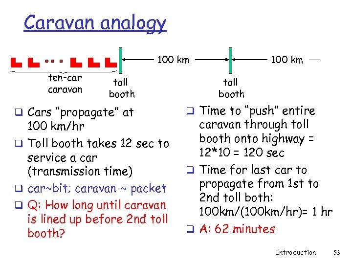 "Caravan analogy 100 km ten-car caravan toll booth q Cars ""propagate"" at 100 km/hr"