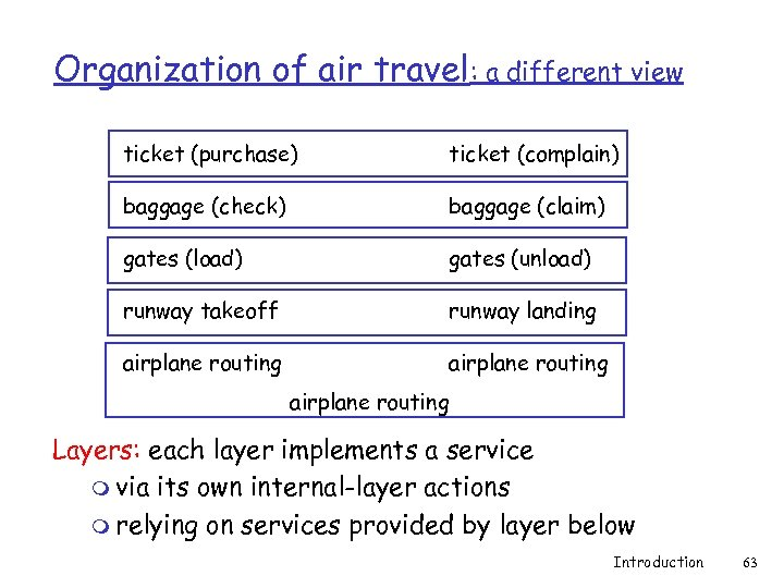 Organization of air travel: a different view ticket (purchase) ticket (complain) baggage (check) baggage