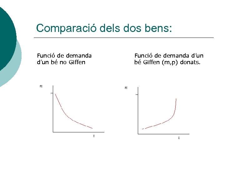 Comparació dels dos bens: Funció de demanda d'un bé no Giffen Funció de demanda