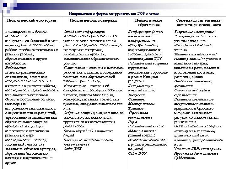 Направления и формы сотрудничества ДОУ и семьи Педагогический мониторинг Педагогическая поддержка Педагогическое образование Совместная
