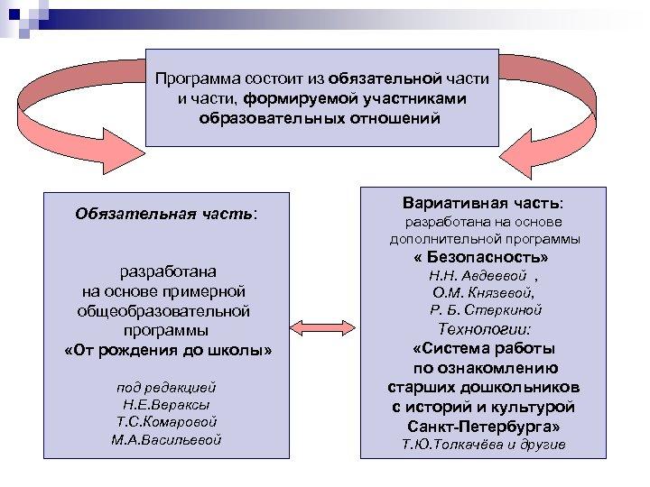 Программа состоит из обязательной части и части, формируемой участниками образовательных отношений Обязательная часть: разработана