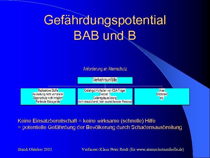 Gefährdungspotential BAB und B Keine Einsatzbereitschaft = keine wirksame (schnelle) Hilfe = potentielle Gefährdung