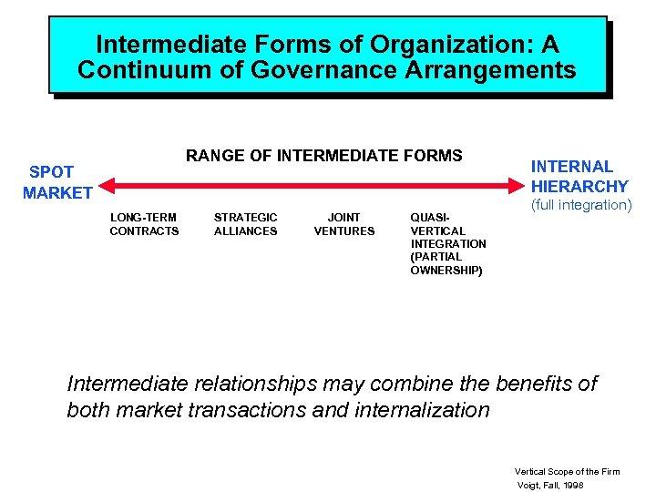 Intermediate Forms of Organization: A Continuum of Governance Arrangements RANGE OF INTERMEDIATE FORMS SPOT