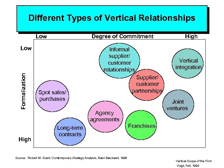 Different Types of Vertical Relationships Low Degree of Commitment Formalization Low High Informal supplier/