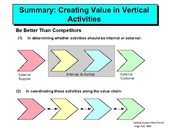 Summary: Creating Value in Vertical Activities Be Better Than Competitors (1) In determining whether