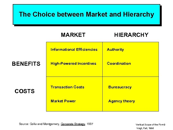 The Choice between Market and Hierarchy MARKET HIERARCHY Informational Efficiencies BENEFITS Authority High-Powered Incentives