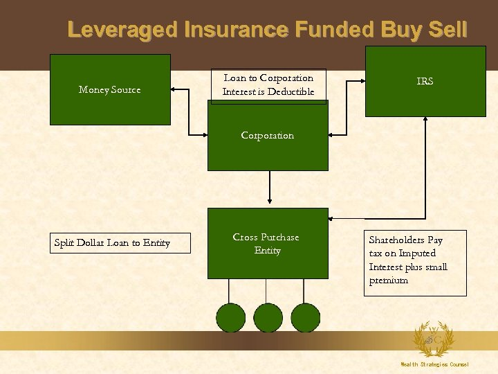 Leveraged Insurance Funded Buy Sell Money Source Loan to Corporation Interest is Deductible IRS