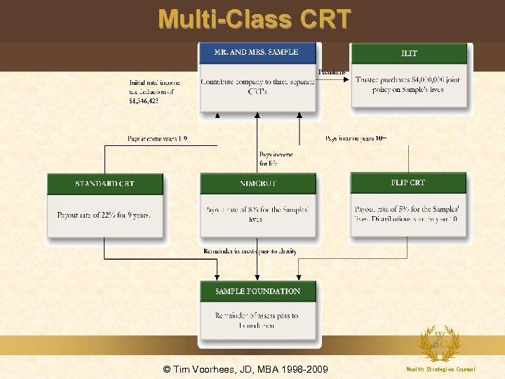 Multi-Class CRT © Tim Voorhees, JD, MBA 1998 -2009 Wealth Strategies Counsel