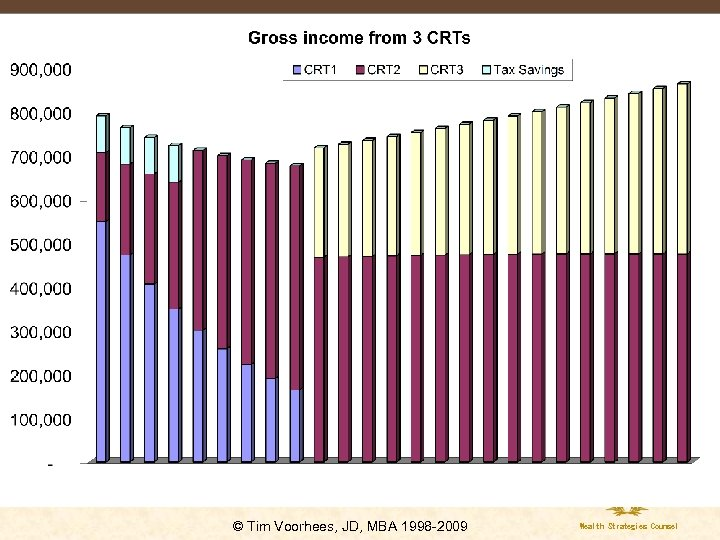© Tim Voorhees, JD, MBA 1998 -2009 Wealth Strategies Counsel