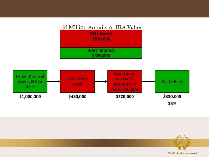 $1 Million Annuity or IRA Value Wealth Strategies Counsel