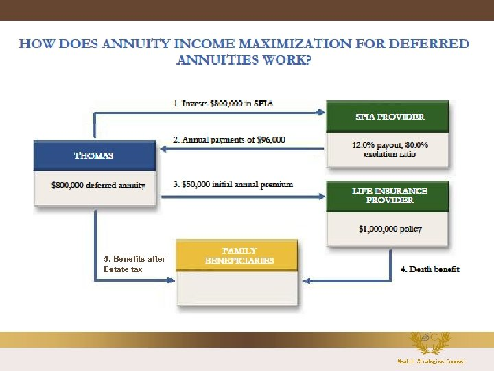 5. Benefits after Estate tax Wealth Strategies Counsel