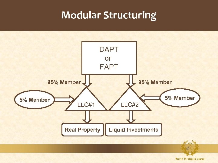 Modular Structuring DAPT or FAPT 95% Member LLC#1 Real Property LLC#2 Liquid Investments Wealth