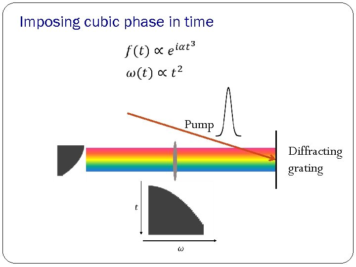 Imposing cubic phase in time Pump Diffracting grating