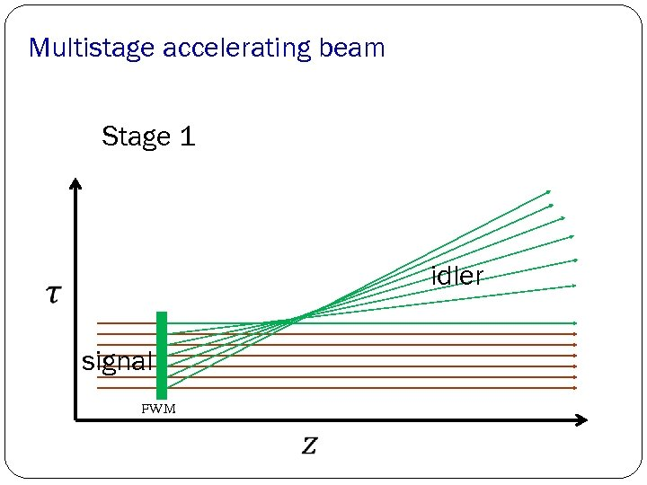 Multistage accelerating beam Stage 1 idler signal FWM