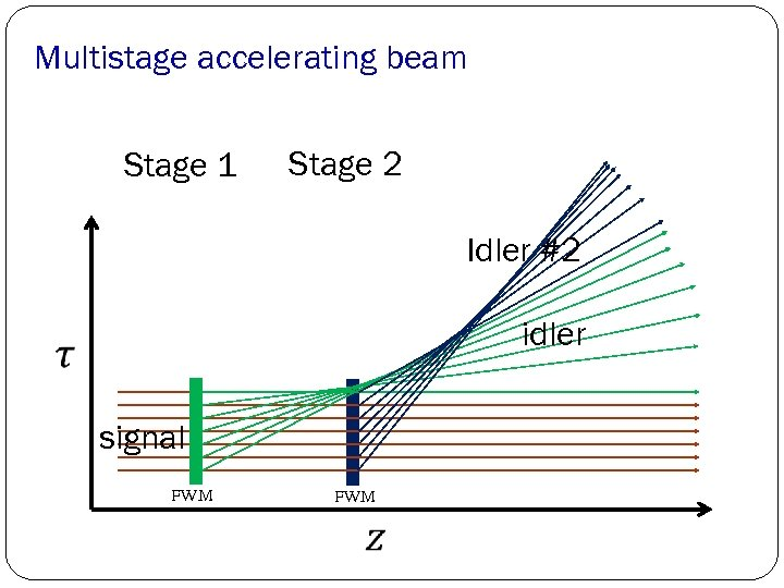 Multistage accelerating beam Stage 1 Stage 2 Idler #2 idler signal FWM