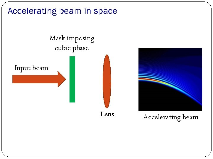 Accelerating beam in space Mask imposing cubic phase Input beam Lens Accelerating beam