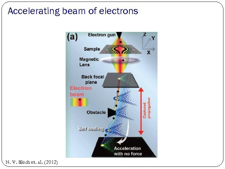 Accelerating beam of electrons N. V. Bloch et. al. (2012)