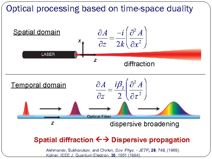 Optical processing based on time-space duality Spatial domain x z diffraction Temporal domain z