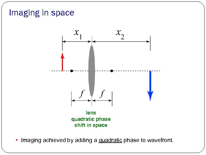 Imaging in space lens quadratic phase shift in space • Imaging achieved by adding