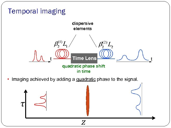 Temporal imaging dispersive elements quadratic phase shift in time • Imaging achieved by adding
