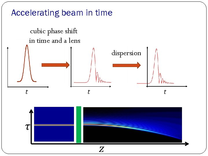 Accelerating beam in time cubic phase shift in time and a lens dispersion
