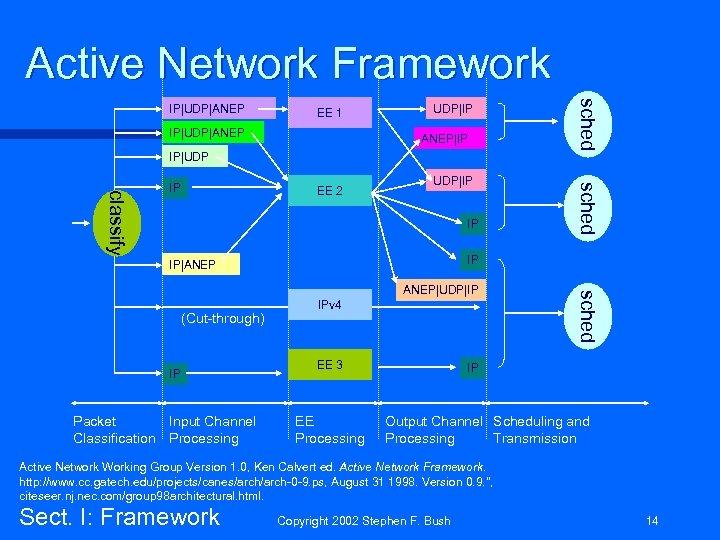 Active Network Framework EE 1 IP|UDP|ANEP UDP|IP ANEP|IP IP|UDP EE 2 UDP|IP IP|ANEP IP