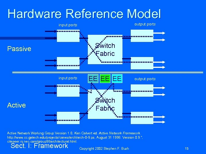 Hardware Reference Model output ports input ports Switch Fabric Passive input ports Active EE