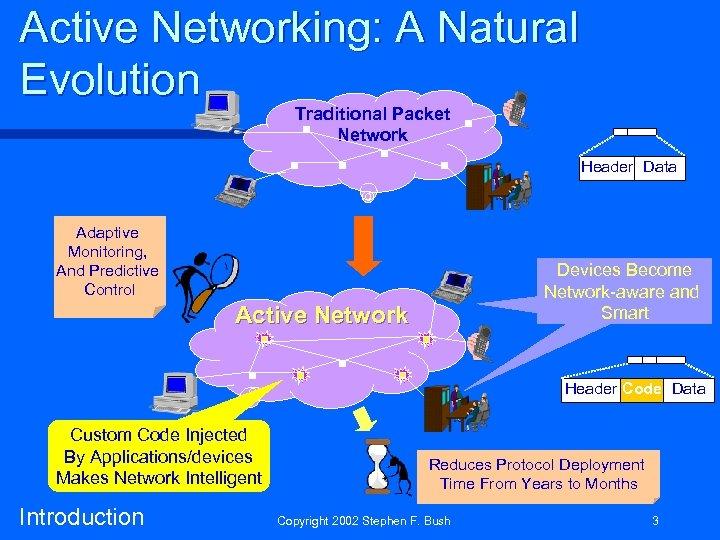 Active Networking: A Natural Evolution Traditional Packet Network Header Data Adaptive Monitoring, And Predictive