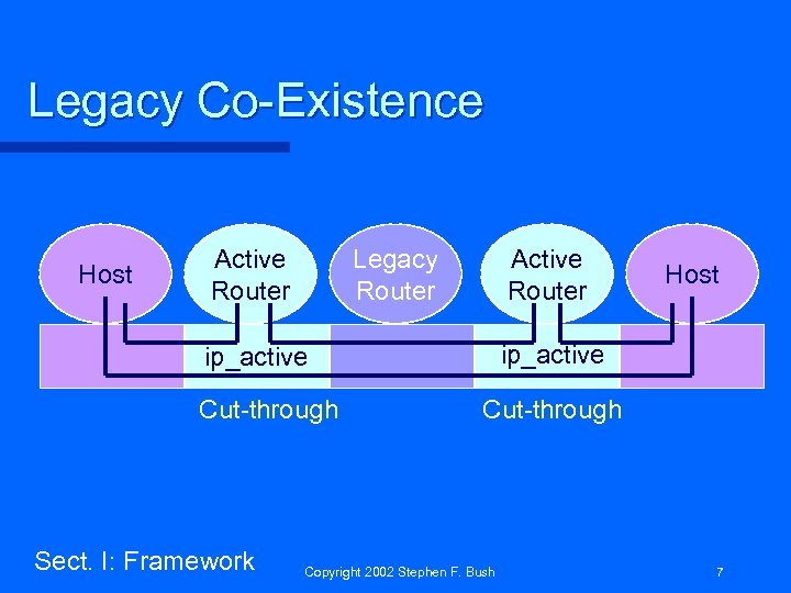Legacy Co-Existence Host Active Router Legacy Router Active Router ip_active Cut-through Sect. I: Framework