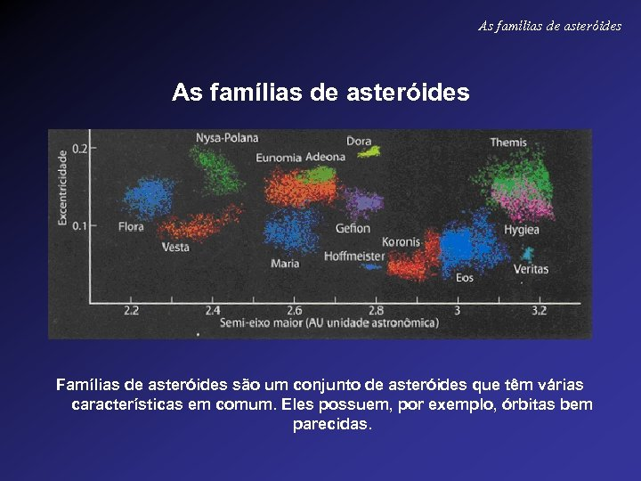 As famílias de asteróides Famílias de asteróides são um conjunto de asteróides que têm