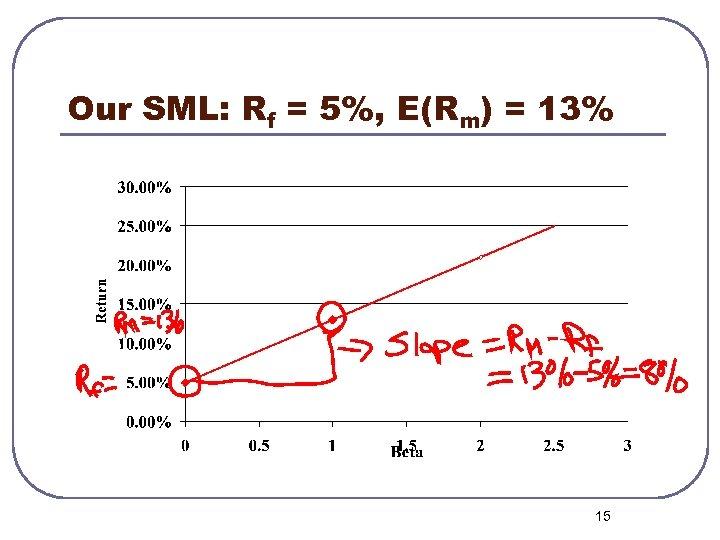 Our SML: Rf = 5%, E(Rm) = 13% 15