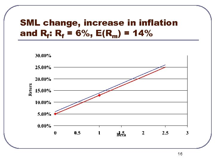 SML change, increase in inflation and Rf: Rf = 6%, E(Rm) = 14% 16