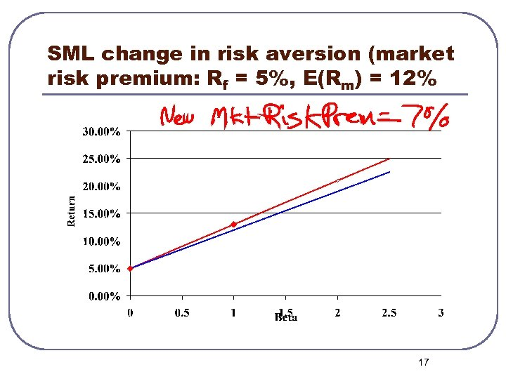 SML change in risk aversion (market risk premium: Rf = 5%, E(Rm) = 12%