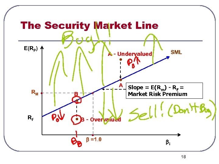 The Security Market Line E(RP) SML A - Undervalued • • RM RF •