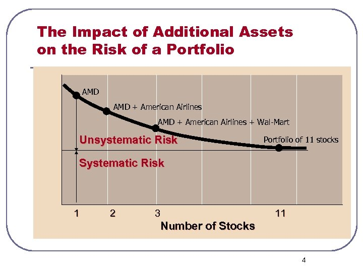 Portfolio Standard Deviation The Impact of Additional Assets on the Risk of a Portfolio