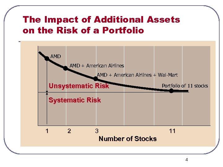 Portfolio Standard Deviation The Impact of Additional Assets on the Risk of a Portfolio