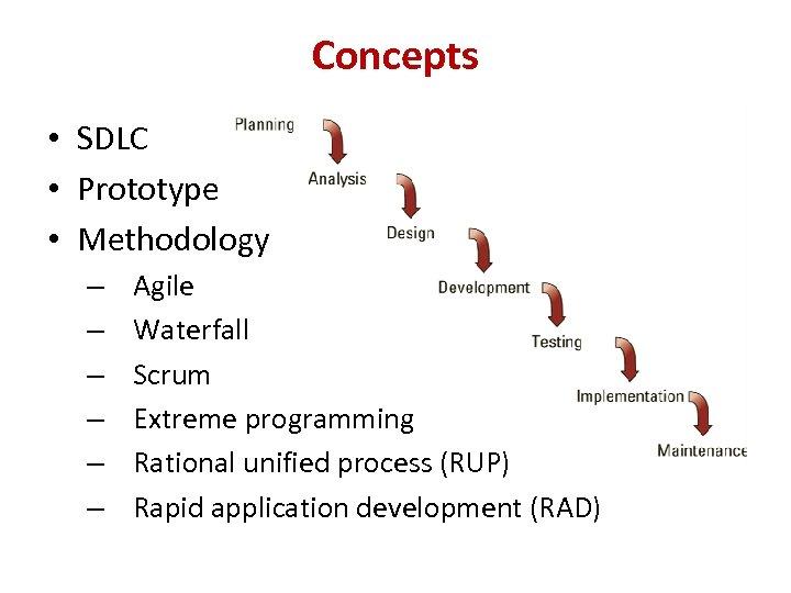 Concepts • SDLC • Prototype • Methodology – – – Agile Waterfall Scrum Extreme