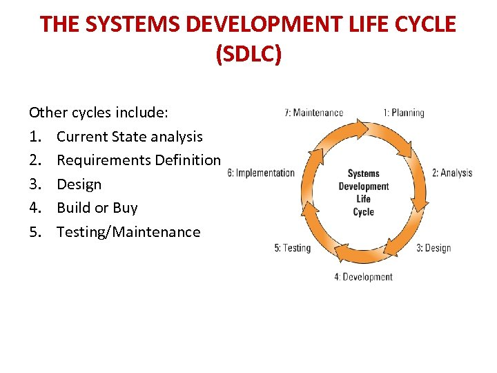 THE SYSTEMS DEVELOPMENT LIFE CYCLE (SDLC) Other cycles include: 1. Current State analysis 2.