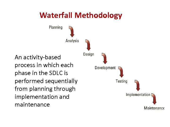 Waterfall Methodology An activity-based process in which each phase in the SDLC is performed
