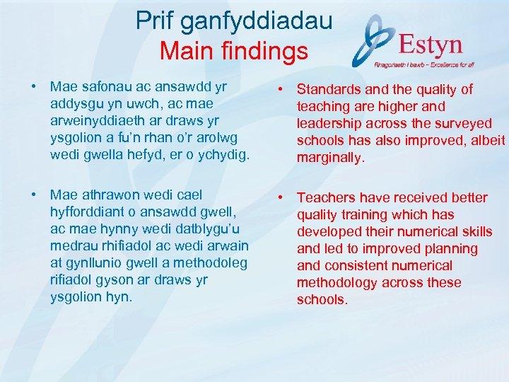 Prif ganfyddiadau Main findings • Mae safonau ac ansawdd yr addysgu yn uwch, ac