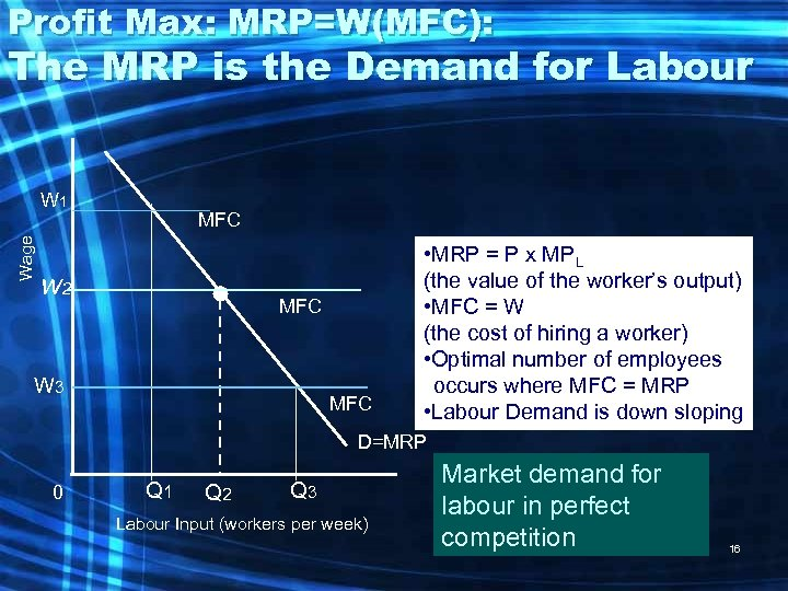 Profit Max: MRP=W(MFC): The MRP is the Demand for Labour Wage W 1 MFC