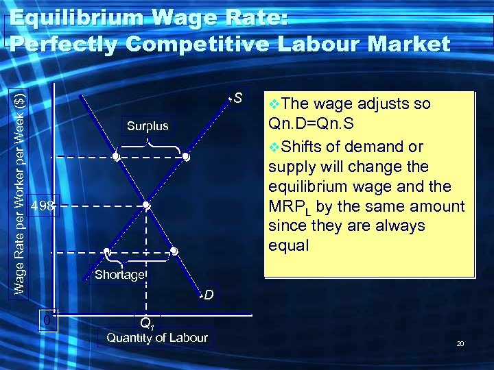 Wage Rate per Worker per Week ($) Equilibrium Wage Rate: Perfectly Competitive Labour Market