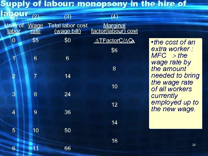 Supply of labour: monopsony in the hire of labour (2) (1) (3) (4) Units