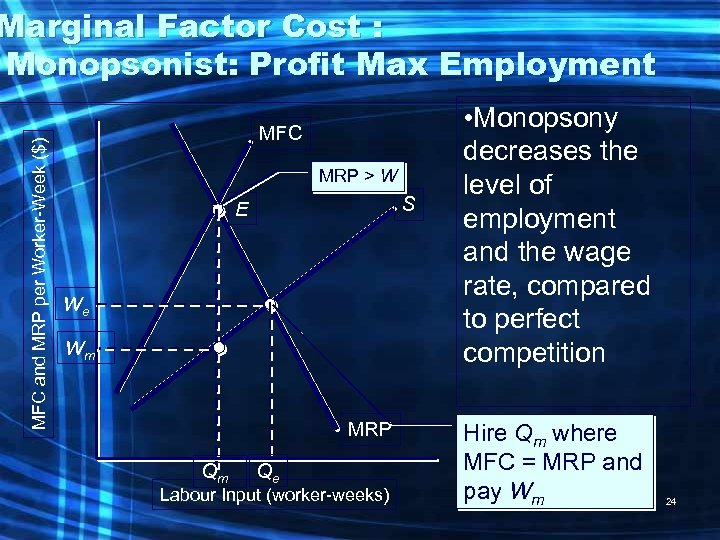 MFC and MRP per Worker-Week ($) Marginal Factor Cost : Monopsonist: Profit Max Employment
