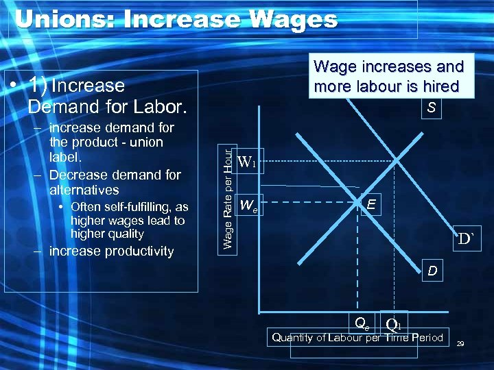 Unions: Increase Wages Wage increases and more labour is hired • 1) Increase Demand