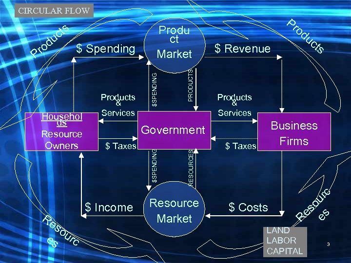 CIRCULAR FLOW Products & Services Business Firms Resource Market $ Taxes $ Costs o